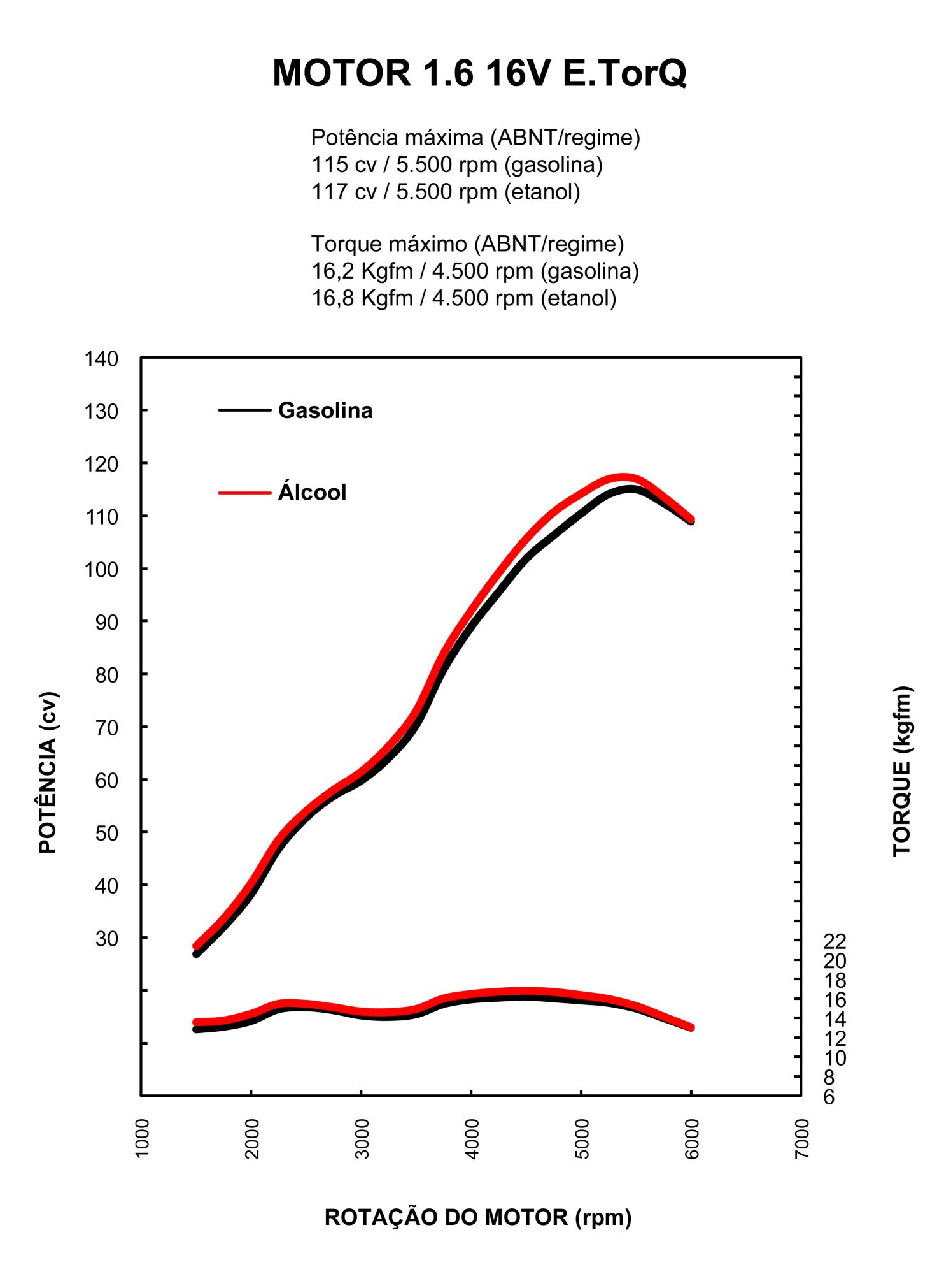 Fiat Engine Diagram Power Torque Graph Etorq 16
